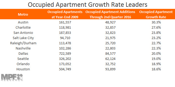 Occupied Apartment Growth Rate Leaders Chart