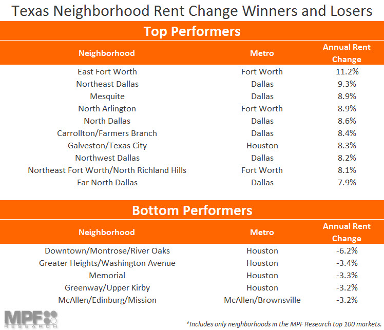 Texas Rent Change List