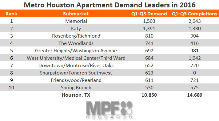 Apartment Demand Leaders