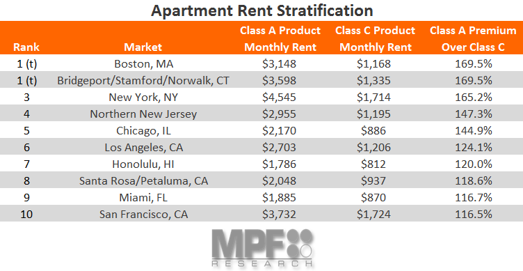 Rent Stratification