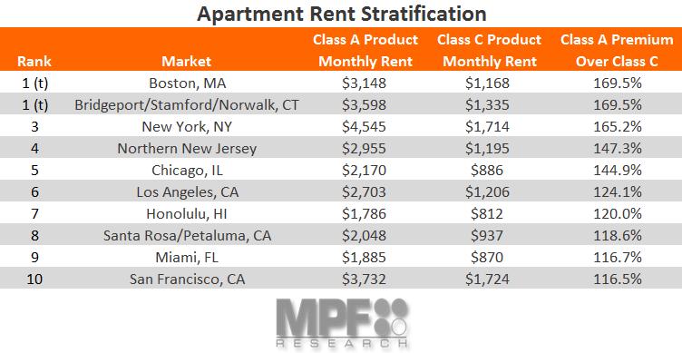 Rent Stratification