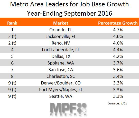 top job growth markets