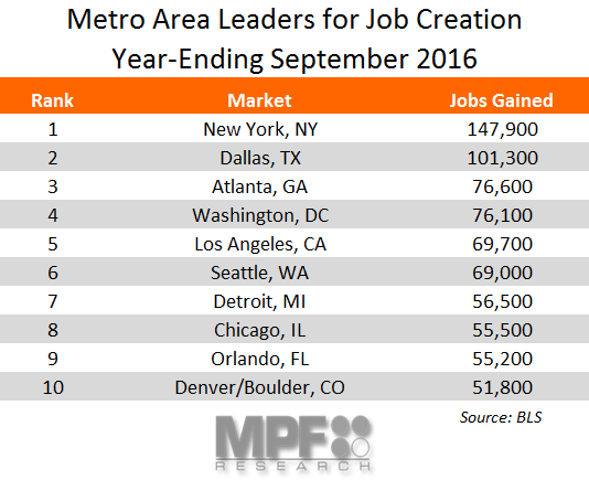 Metro Employment Data