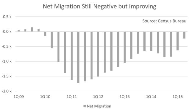 St. Louis Migration Data
