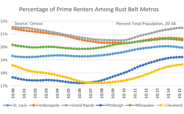 St. Louis Prime Renters Data