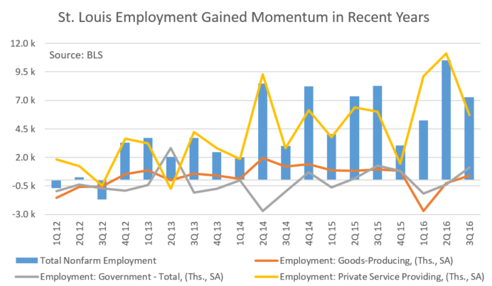 St. Louis Employment Data