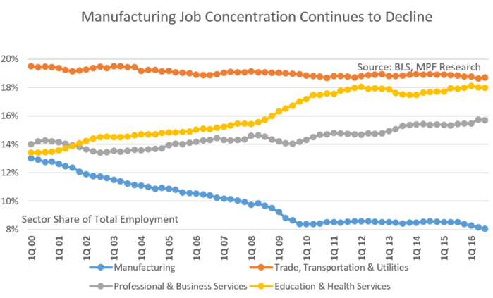 St. Louis Manufacturing Jobs Trends