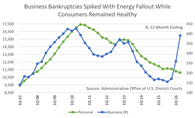 St. Louis Bankruptcy Data