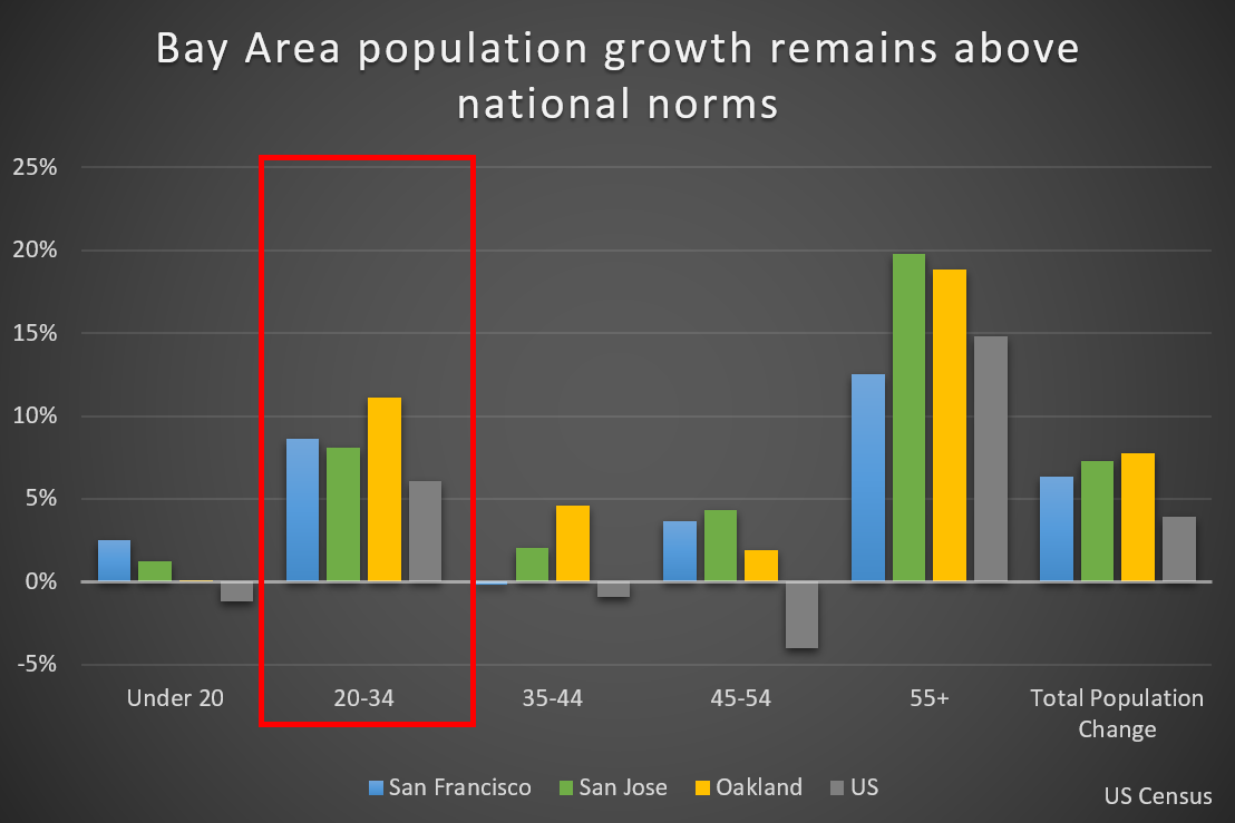 Bay Area Population Data