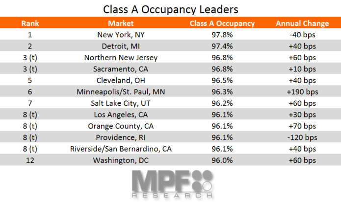 Class A Apartment Occupancy Leaders