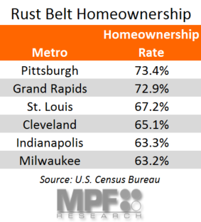 Rust Belt Homeownership Rate