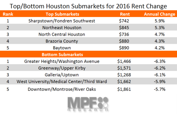 Houston completions and apartment rent growth data