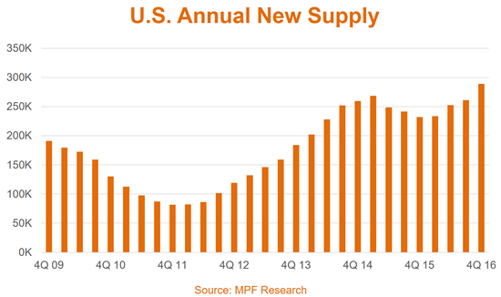 MPF Research Webcast Supply Data