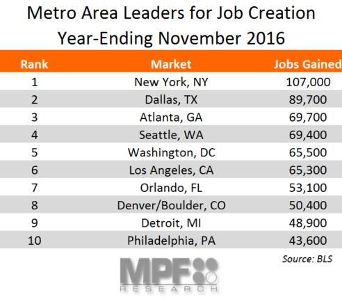 November 2016 Employment Data