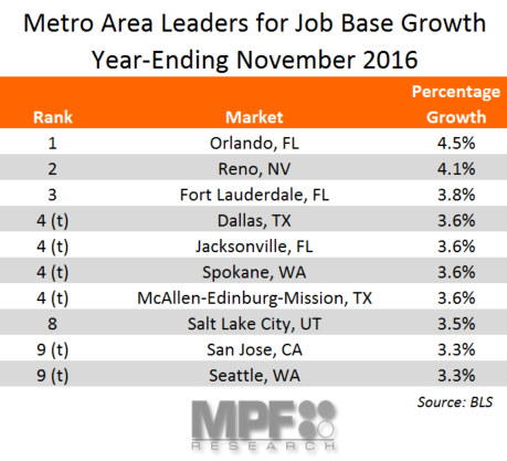 November Job Base Growth