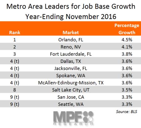 November Job Base Growth