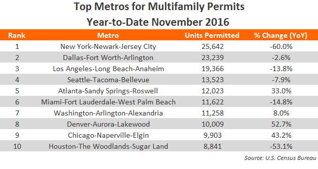 Multifamily Permit Volumes