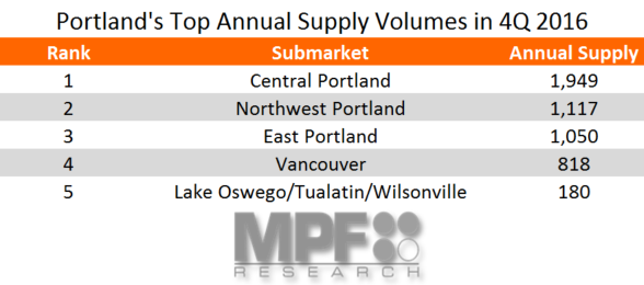 Portland Apartment Market Supply Data