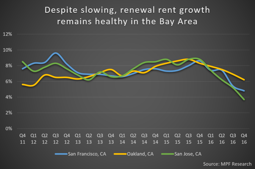 Multifamily Rent Growth Bay Area