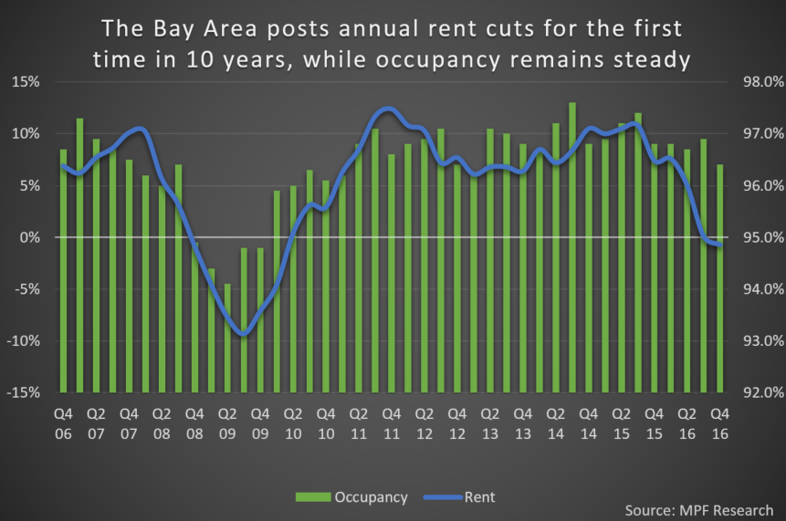 Bay Area Annual Rent Data