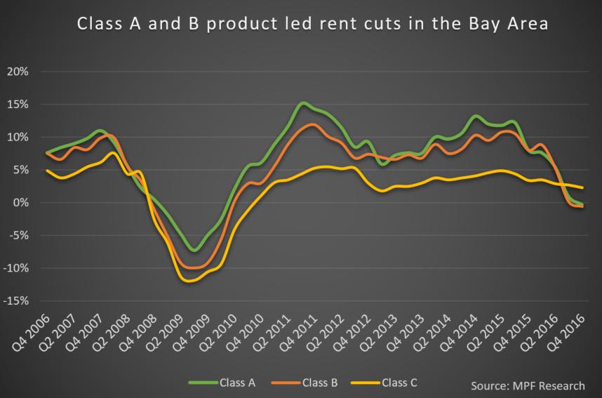 Bay Area Class A Class B Rents