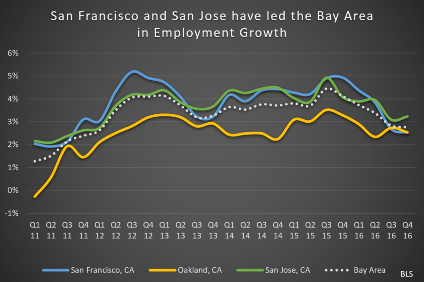Bay Area Employment Data