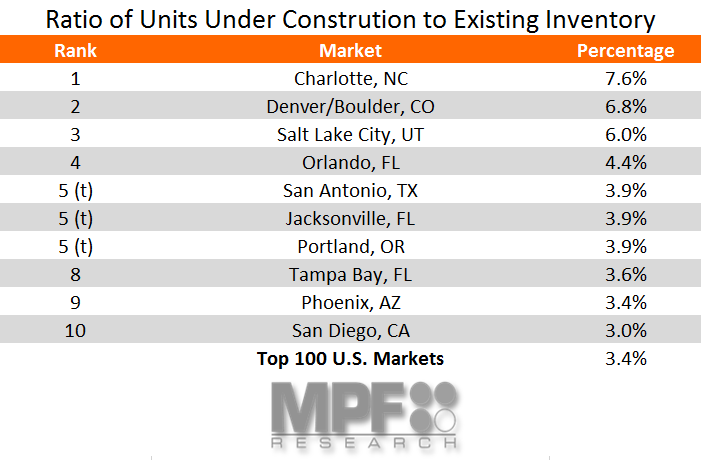 Multifamily Construction Data