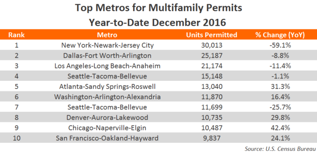 December 2016 YTD Multifamily Permitting Data