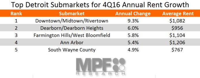 Detroit Apartment Market Rent Growth