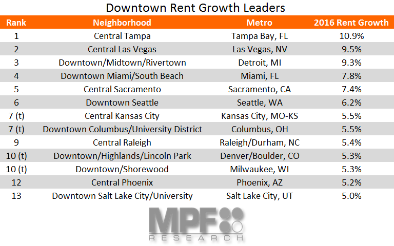 Downtown Rent Growth Data