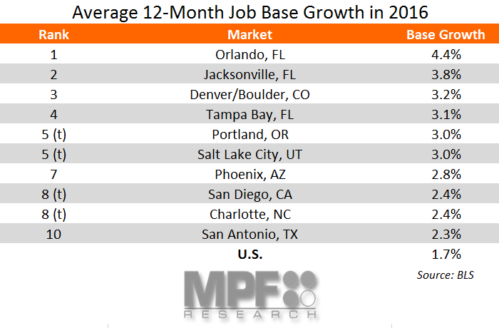 Job Base Growth Metro Data