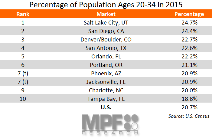 Population Age Trends