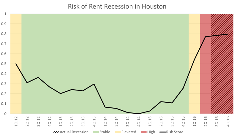 Houston Apartment Market Data