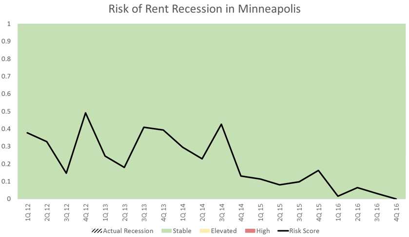 Minneapolis Apartment Market Data