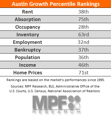 Austin Apartment Research