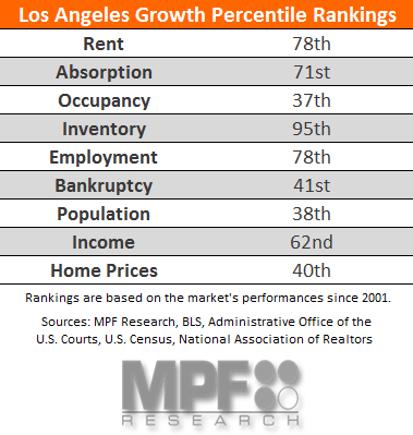 Los Angeles Multifamily Data