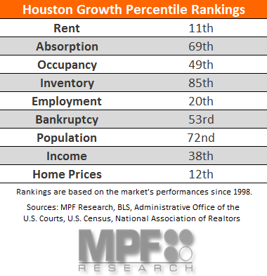 Houston Multifamily Data