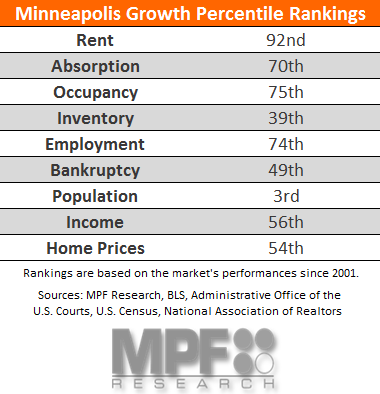 Minneapolis Multifamily Data