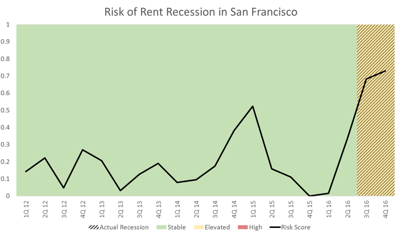 San Francisco Apartment Market Data