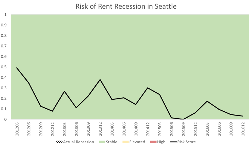 Seattle Apartment Market Data