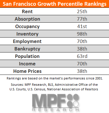 San Francisco Multifamily Market Data