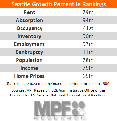 Seattle Multifamily Research