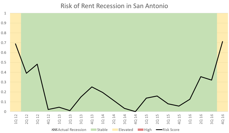 San Antonio Multifamily Market Data