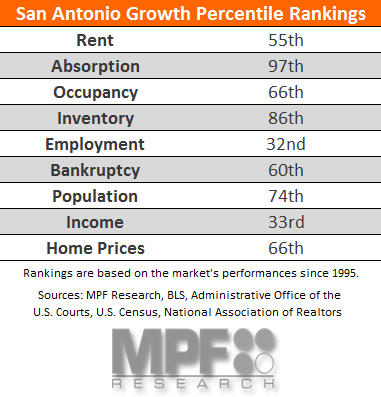San Antonio Apartment Market Data