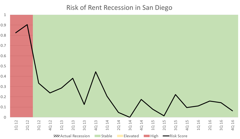San Diego Apartment Market Data