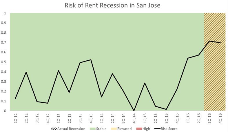 San Jose Apartment Market Data