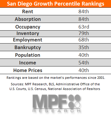 San Diego Multifamily Research