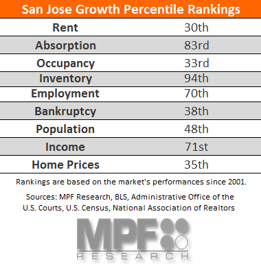 San Jose Multifamily Data