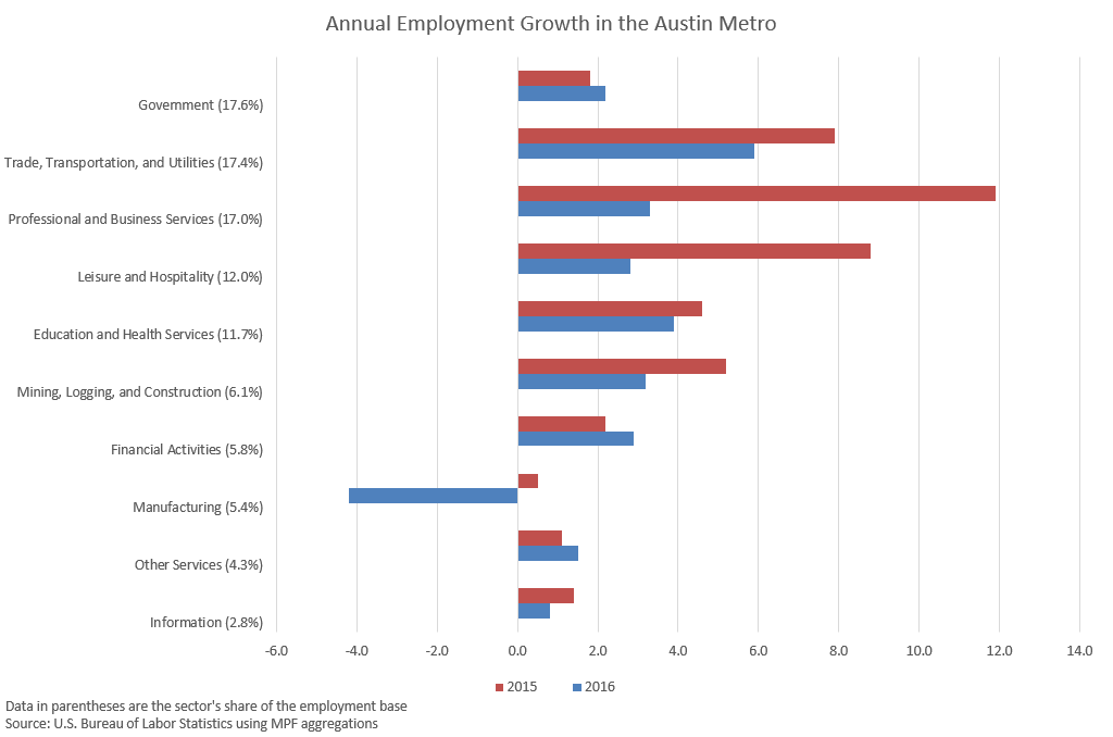 Austin Employment Growth Data