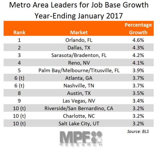 January 2017 Job Growth Data